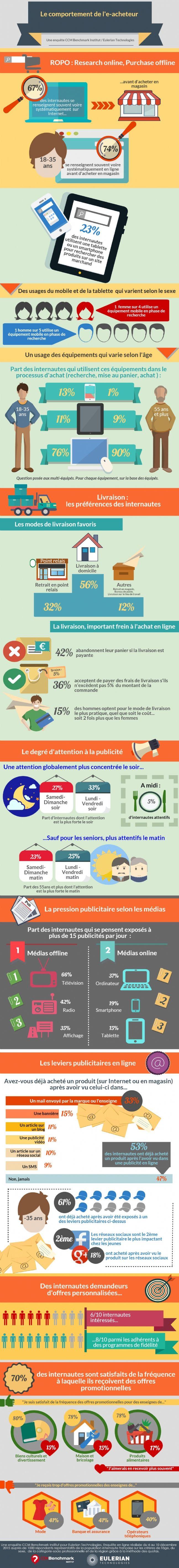 53% des internautes achètent après avoir vu une publicité ...